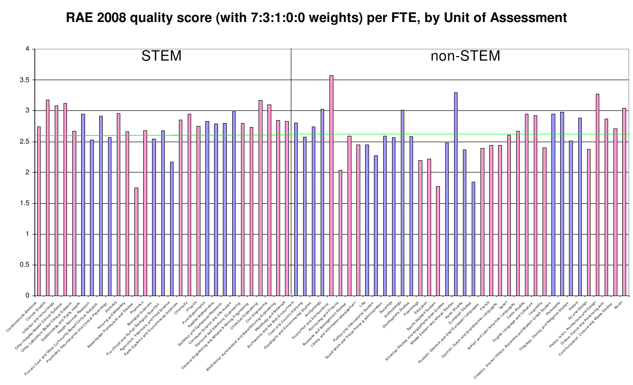 RAE 2008 aggregate quality assessments, by discipline (1295 x 788 pixels)